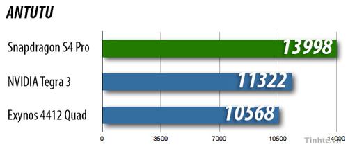 Đánh giá sức mạnh chip di động Snapdragon S4 3