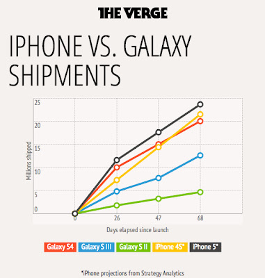 iPhone vs. Galaxy Shipments The Verge