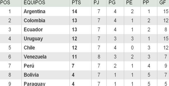 Tabla de posiciones Eliminatorias Brasil 2014