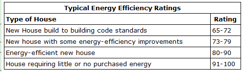 Natural Resources Canada Energy Efficiency Ratings