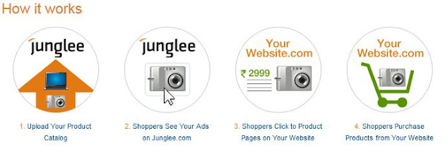 Jungle.com products