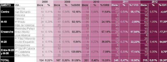 Aforos ciclistas en la Almendra Central de Madrid 2008-2012