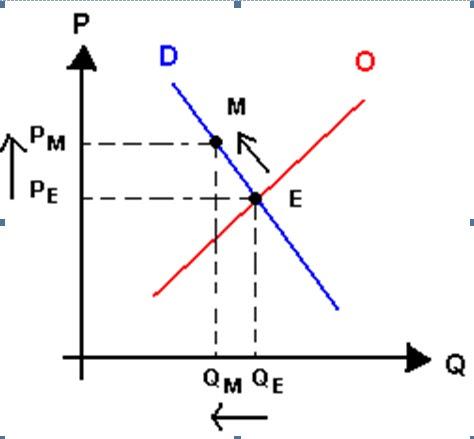 [Microeconomía] Estructuras de Mercado