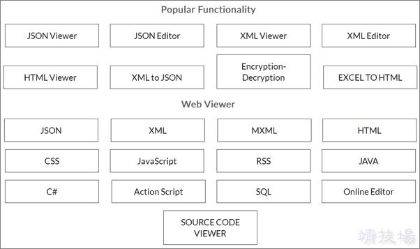 Code Beautify 超過100種的程式碼協助工具,網站設計/軟體工程師