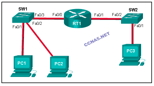 ccna 1 introduction to networks pdf