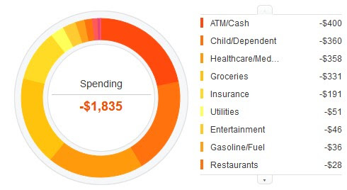 personal capital cash flow spending keep track