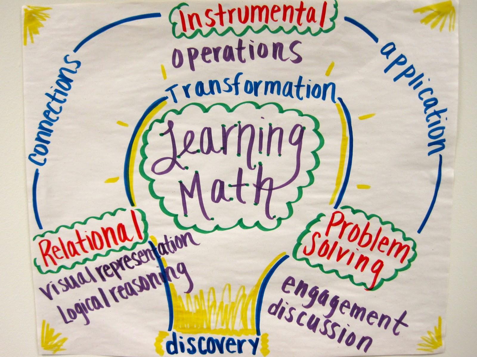 math hombre learning math anchor charts