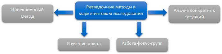 Методы разведочных маркетинговых исследований
