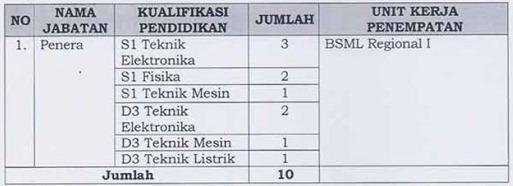 3 Lowongan CPNS Kementerian Perdagangan (Kemendag) 2012   2013