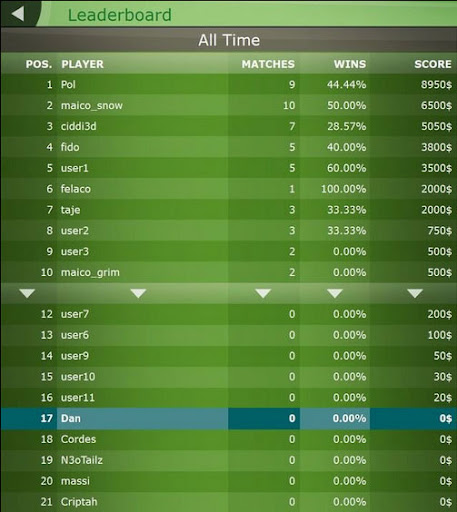 BANG! Video Game Multiplayer Beta Leaderboard