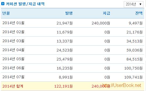 링크프라이스 커미션 수익 공개