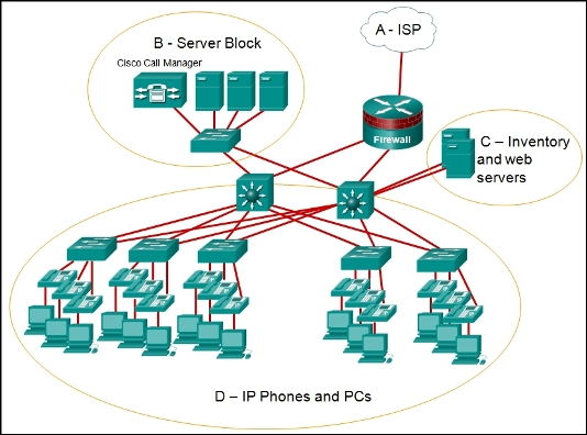 ccna 3 case study xyz What is to be done in the case of a security breach when do the assets need protecting what insurance coverage is required what are the possible threats to the assets of the organization the xyz company has decided to upgrade some of its older pcs what precaution should the company take.