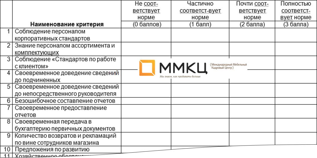 Чек-лист по работе управляющего мебельного магазина/торговой точки