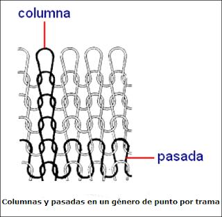 Columnas y pasadas de un tejido de punto por trama