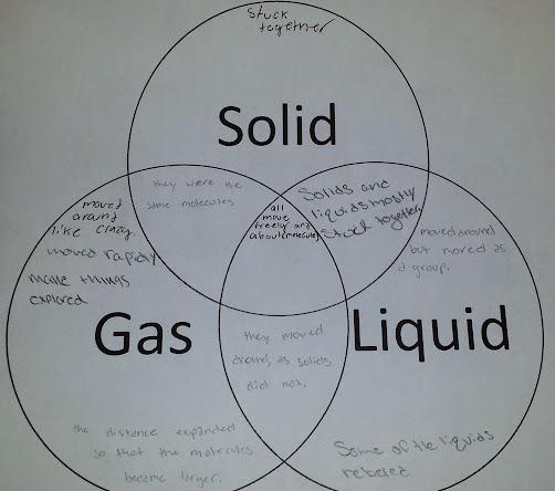 30 Solid Liquid Gas Venn Diagram