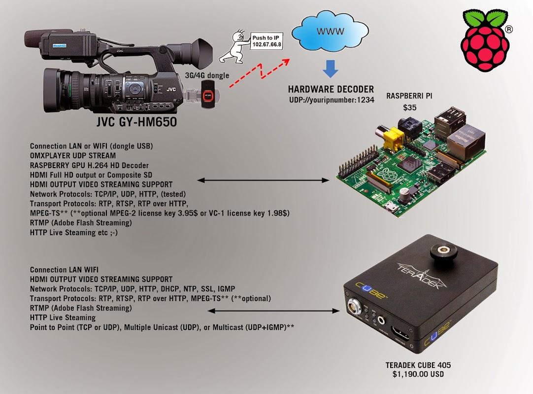 Omxplayer Udp Video Decoder Gpu For Jvc Gy Hm650 Raspberry Pi Forums