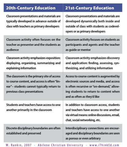 difference between online learning and classroom learning