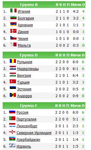 Отборочные матчи к ЧМ 2014 таблица результатов