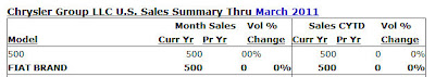 March US Fiat 500 sales