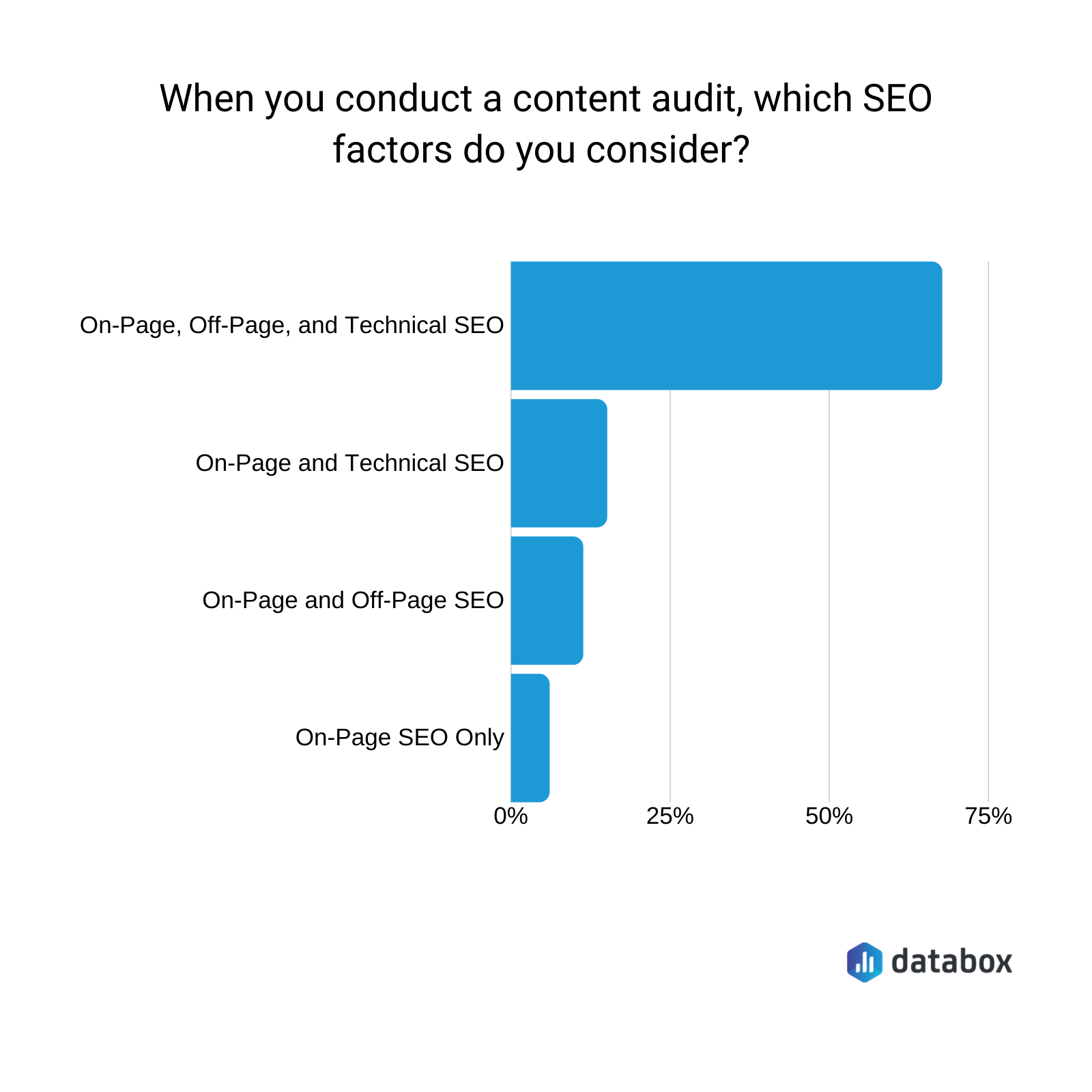 on-page, off-page, and technical seo are all a part of an seo content audit