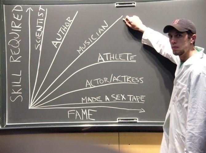 Skill Against Fame