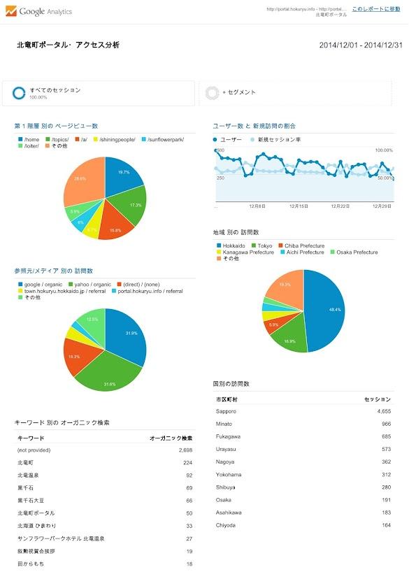 北竜町ポータル・アクセス報告2014年度(2014年12月)