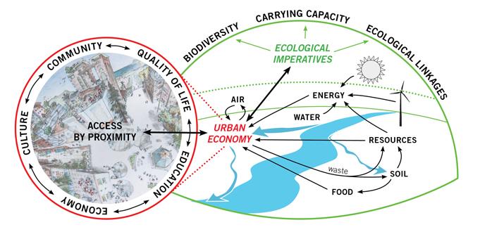 Sinh thái đô thị bền vững
