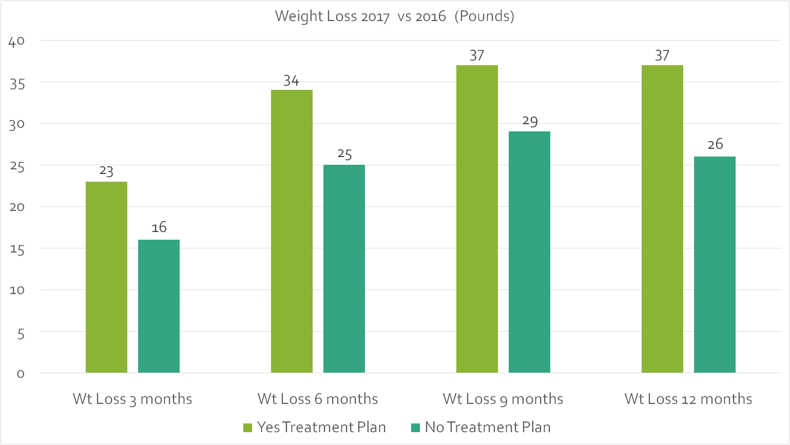 Graph showing improved weight loss with programs