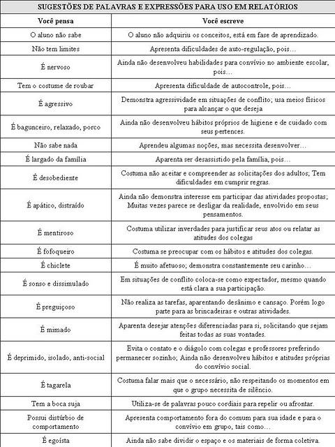 Favoritos Frases Para Relatorios Educação Infantil Rb57 Ivango