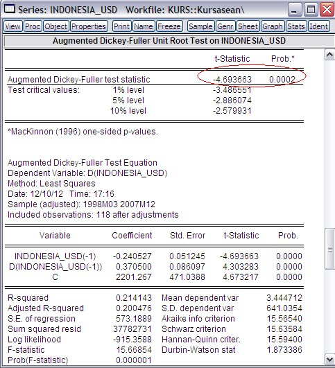 tutorial uji stasioneritas statistik ceria