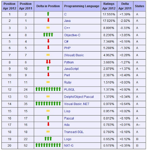 Aprile 2012, la classifica dei linguaggi di programmazione