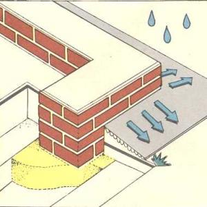 Защита от осадков отмосткой мелкозаглубленного фундамента
