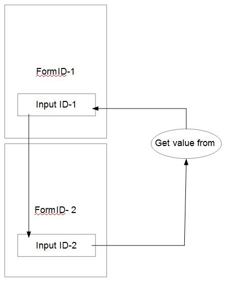 pass user input between web forms in 123FormBuilder