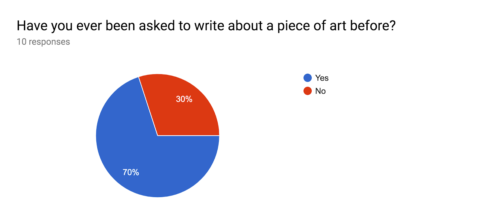 Forms response chart. Question title: Have you ever been asked to write about a piece of art before?. Number of responses: 10 responses.