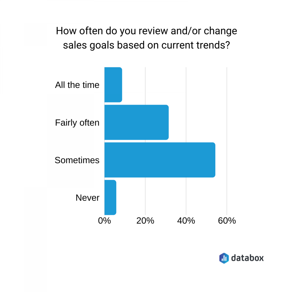 sales goals graph