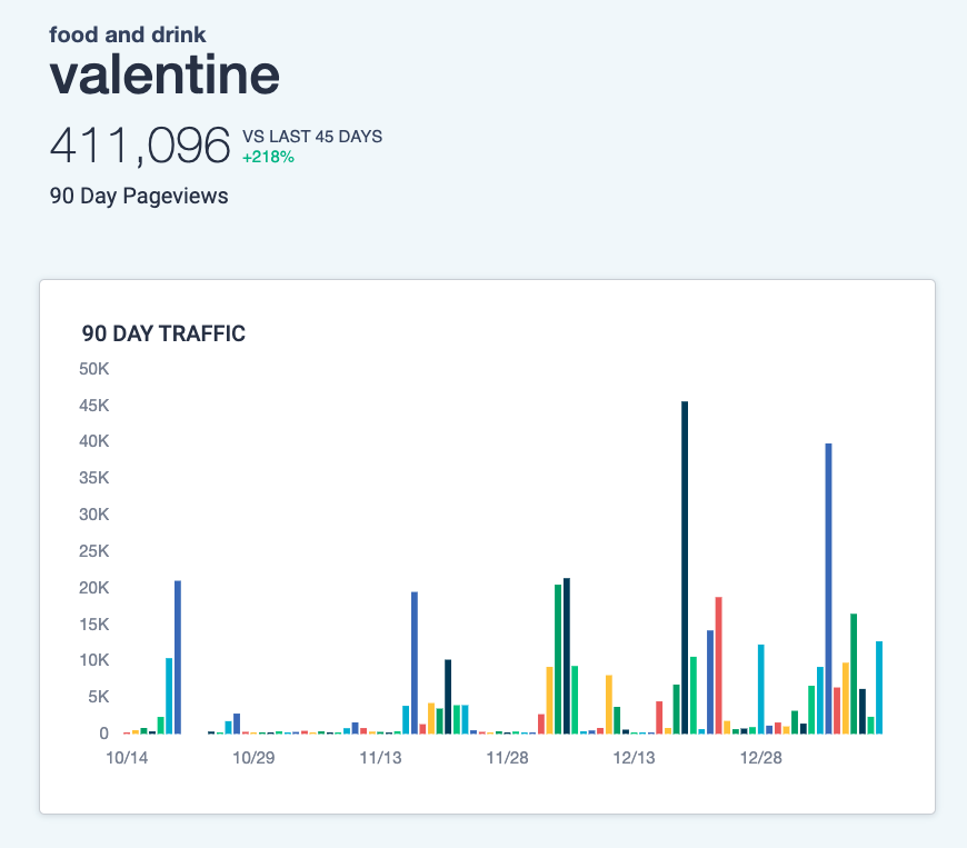 Taboola news trends - valentine