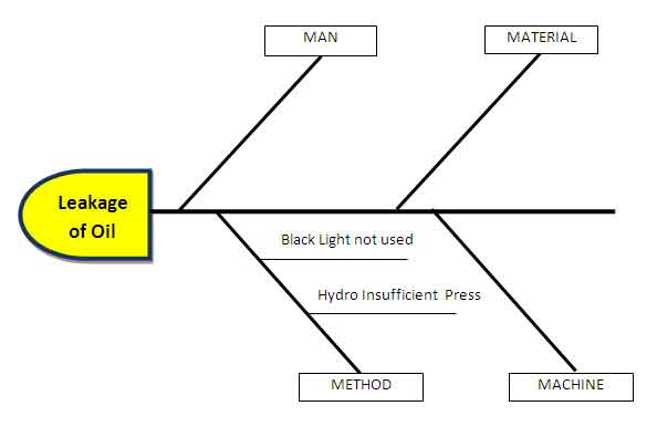 and insufficient hydrostatic test pressure has been running during the process - Fishbone Diagram Process