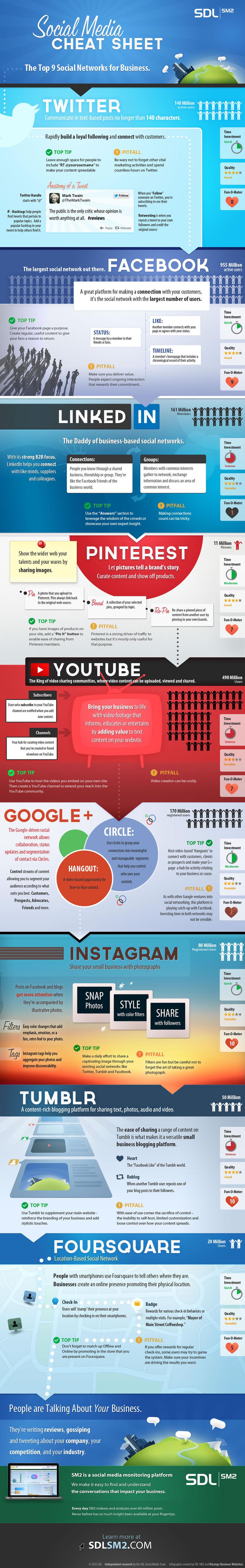 Top 9 redes sociales para negocios