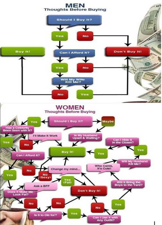 funny women jokes. Men Shopping VS Women Shopping
