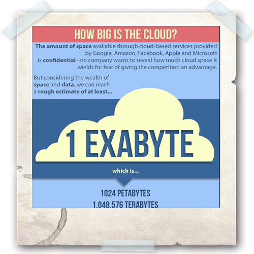 Cloud Infographic: How Big is the Cloud