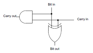 A simple half-adder that can be used to build an incrementer.
