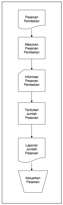 Download 93+ Gambar Flowchart Jenis Decision Paling Baru Gratis