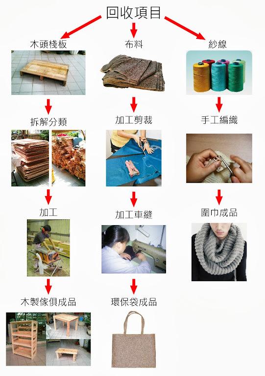 再利用的成品流程圖
