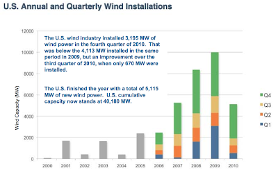 US Wind Energy Installations Collapsed in 2010 thumbnail