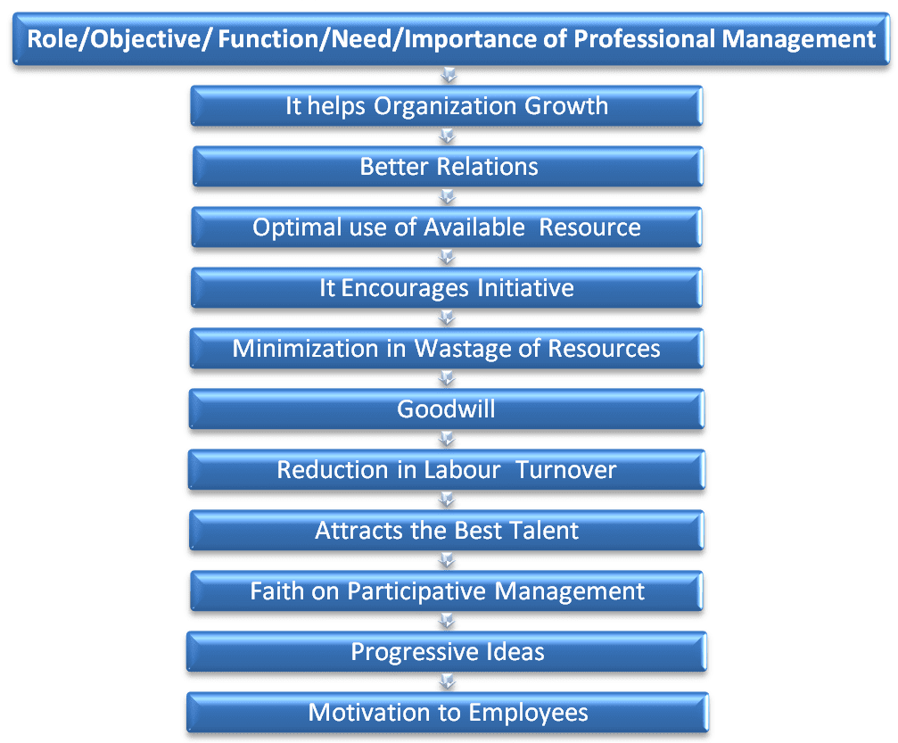 Role, Objective, Function, Need, Importance of professional management