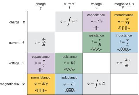 memristor research roundup  u2013 process for memristor based