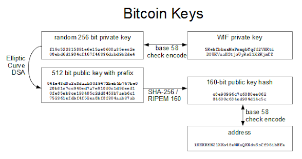 How bitcoin keys and addresses are related