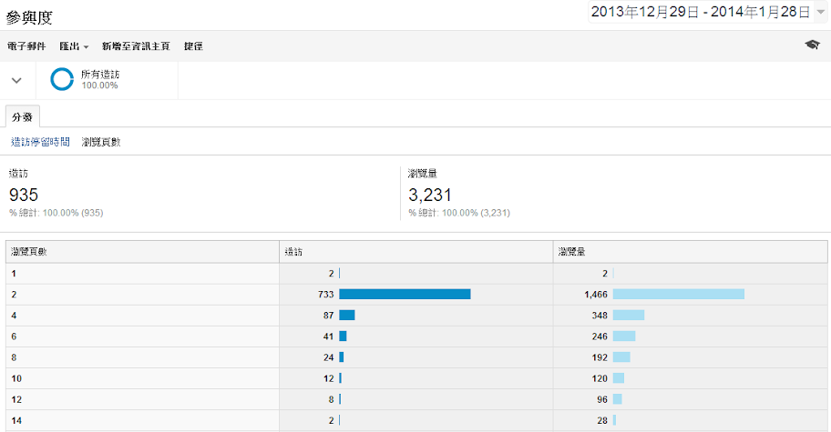 網站分析google analytics 參與度