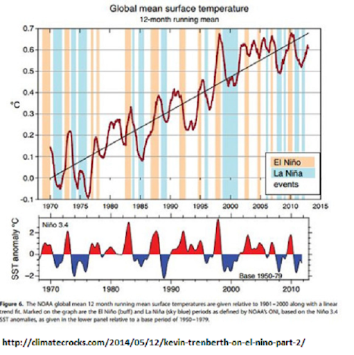ENSO time series vs global temp anomlay by trenberth 2014