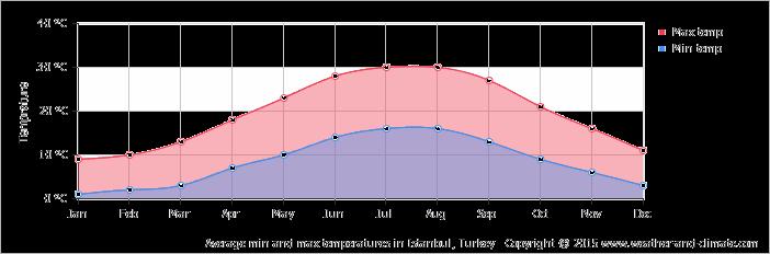График температуры в Стамбуле